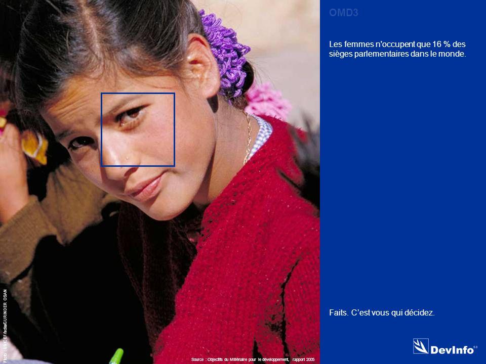 DevInfo Photo : UNICEF/India/GURINDER OSAN Les femmes n occupent que 16 % des sièges parlementaires dans le monde.
