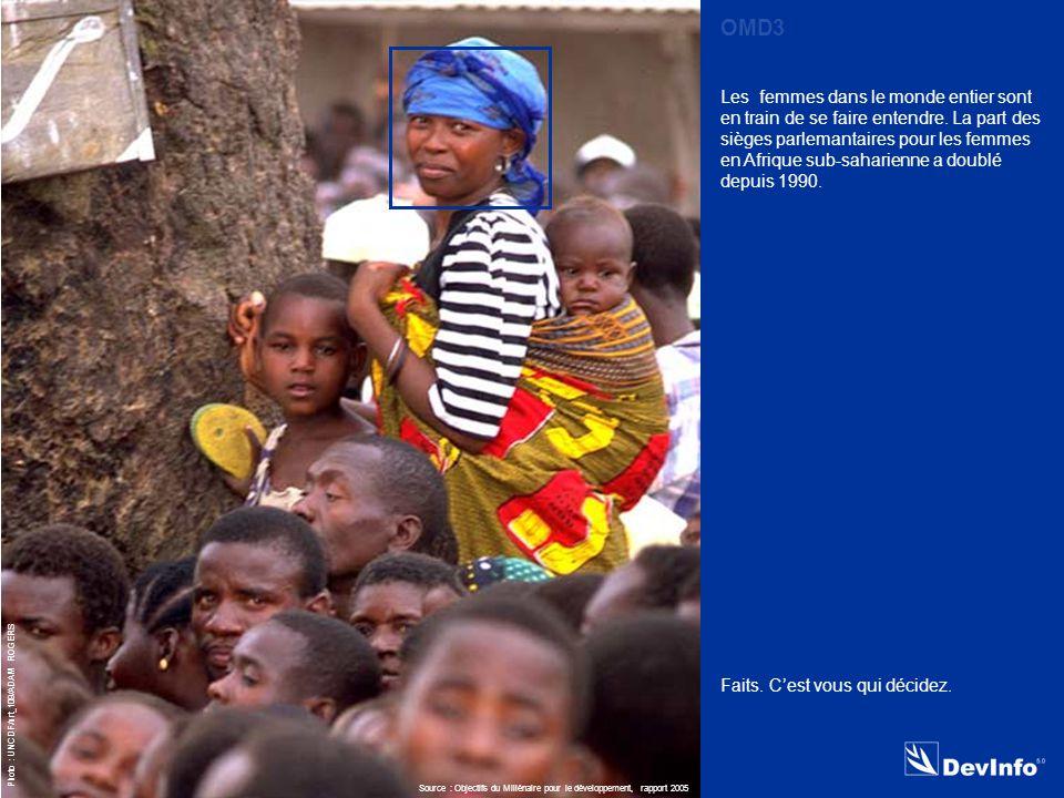 DevInfo Photo : UNCDF/urt_109/ADAM ROGERS Les femmes dans le monde entier sont en train de se faire entendre.