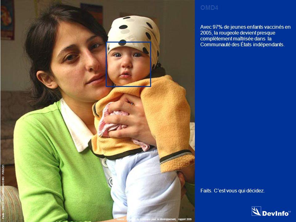 DevInfo Photo : UNICEF/HQ04-0966/GIACOMO PIROZZI Avec 97% de jeunes enfants vaccinés en 2005, la rougeole devient presque complètement maîtrisée dans la Communauté des États indépendants.