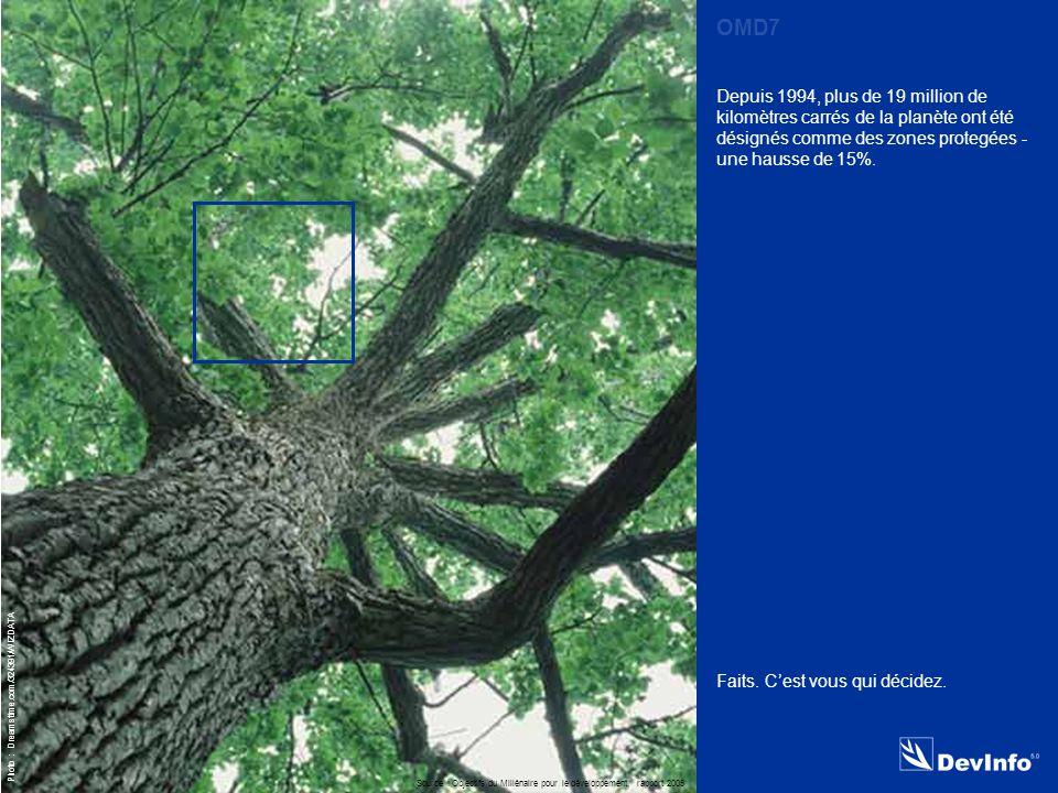 DevInfo Photo : Dreamstime.com/324391/WIZDATA Depuis 1994, plus de 19 million de kilomètres carrés de la planète ont été désignés comme des zones protegées - une hausse de 15%.
