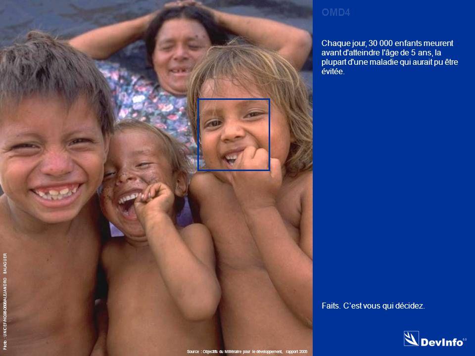 DevInfo Photo : UNICEF/HQ98-0698/ALEJANDRO BALAGUER Chaque jour, 30 000 enfants meurent avant d atteindre l âge de 5 ans, la plupart d une maladie qui aurait pu être évitée.