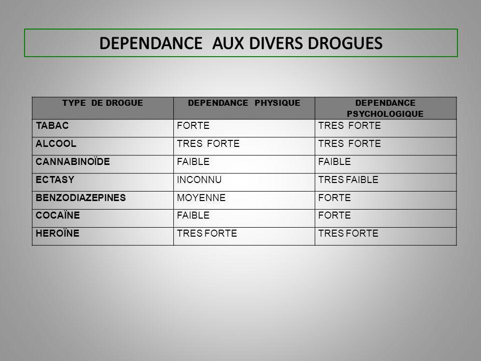 TYPE DE DROGUEDEPENDANCE PHYSIQUE DEPENDANCE PSYCHOLOGIQUE TABACFORTETRES FORTE ALCOOLTRES FORTE CANNABINOÏDEFAIBLE ECTASYINCONNUTRES FAIBLE BENZODIAZEPINESMOYENNEFORTE COCAÏNEFAIBLEFORTE HEROÏNETRES FORTE