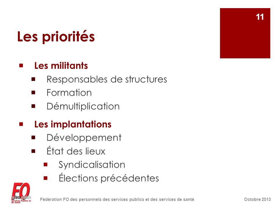 Les priorités  Les militants  Responsables de structures  Formation  Démultiplication  Les implantations  Développement  État des lieux  Syndi