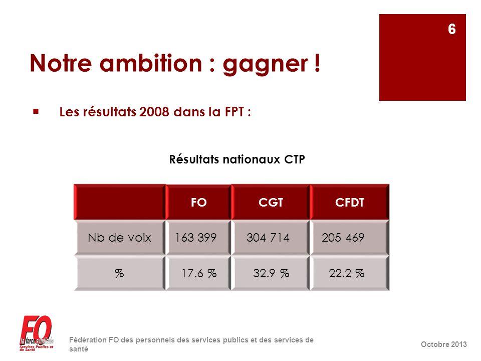 Notre ambition : gagner !  Les résultats 2008 dans la FPT : Résultats nationaux CTP Octobre 2013 Fédération FO des personnels des services publics et