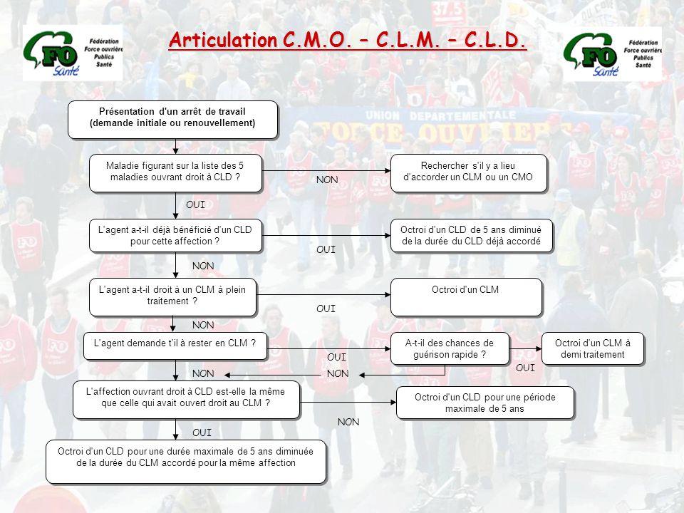 Présentation d'un arrêt de travail (demande initiale ou renouvellement) Maladie figurant sur la liste des 5 maladies ouvrant droit à CLD ? Rechercher