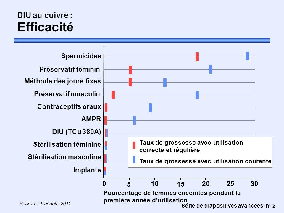 Série de diapositives avancées, n o 2 DIU au cuivre : Efficacité Source : Trussell, 2011. Contraceptifs oraux Pourcentage de femmes enceintes pendant