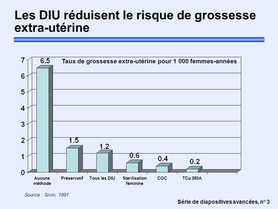 Série de diapositives avancées, n o 3 Les DIU réduisent le risque de grossesse extra-utérine Taux de grossesse extra-utérine pour 1 000 femmes-années