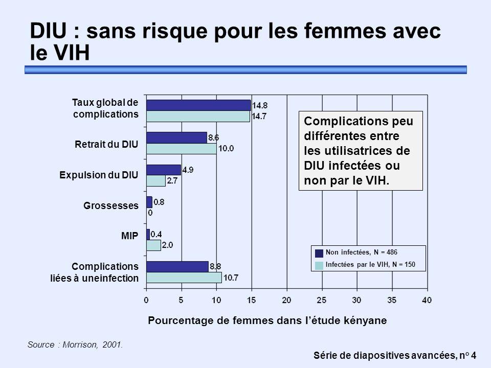 Série de diapositives avancées, n o 5 L'utilisation de DIU n'augmente pas le risque de transmission du VIH Inquiétude théorique : Une femme utilisant un DIU augmente-t-elle le risque de transmettre le VIH à son partenaire .
