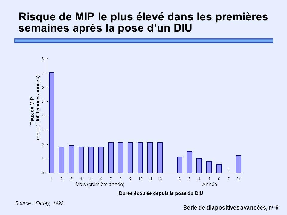 Série de diapositives avancées, n o 6 Risque de MIP le plus élevé dans les premières semaines après la pose d'un DIU Source : Farley, 1992. 0 0 1 2 3