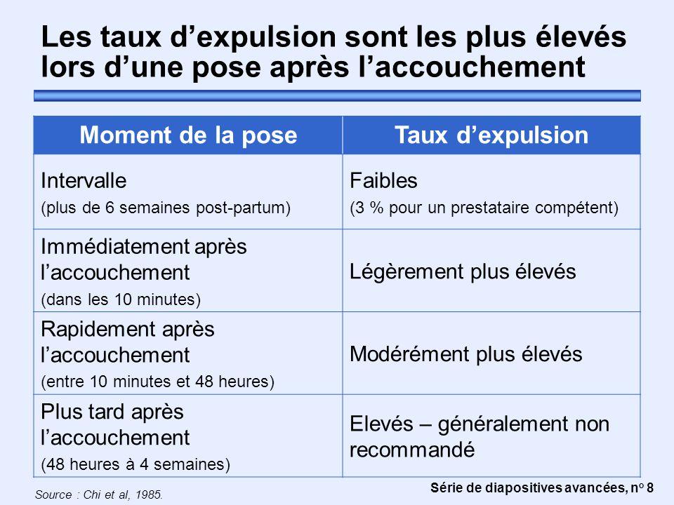 Série de diapositives avancées, n o 8 Les taux d'expulsion sont les plus élevés lors d'une pose après l'accouchement Moment de la poseTaux d'expulsion