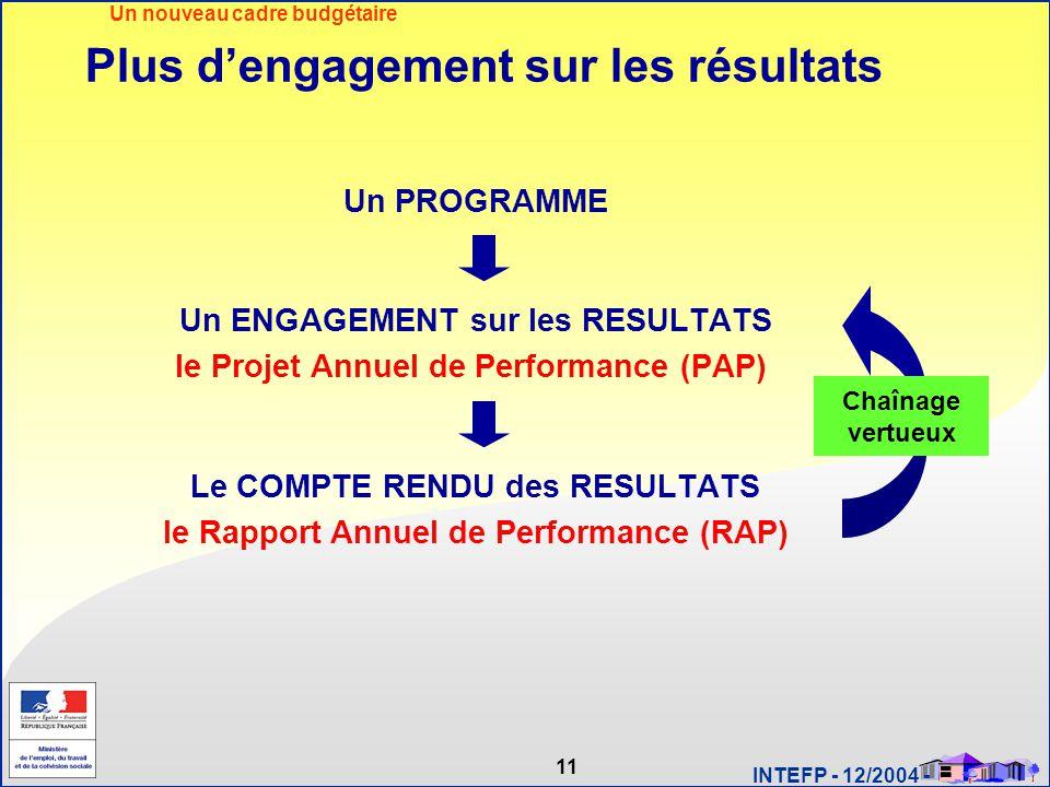 11 INTEFP - 12/2004 - Plus d'engagement sur les résultats Un PROGRAMME Un ENGAGEMENT sur les RESULTATS le Projet Annuel de Performance (PAP) Le COMPTE