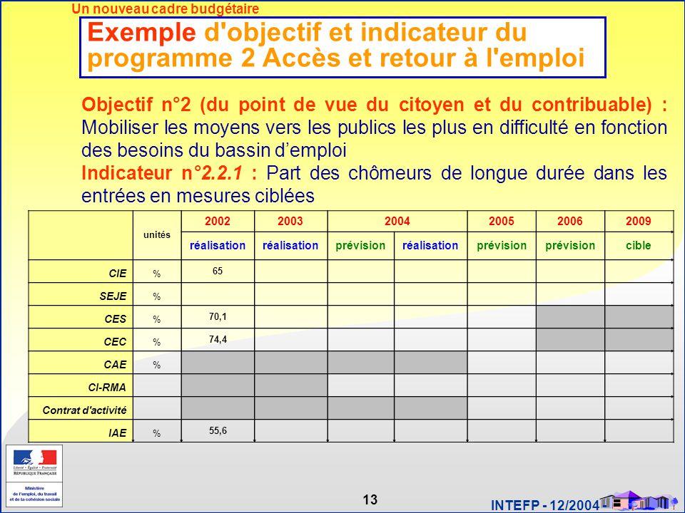 13 INTEFP - 12/2004 - Exemple d'objectif et indicateur du programme 2 Accès et retour à l'emploi Objectif n°2 (du point de vue du citoyen et du contri