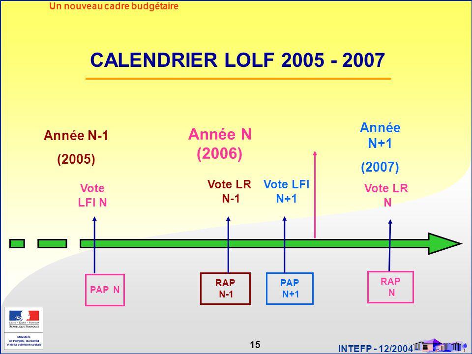 15 INTEFP - 12/2004 - Année N-1 (2005) Année N (2006) Année N+1 (2007) Vote LFI N+1 Vote LFI N Vote LR N-1 RAP N-1 PAP N+1 Vote LR N RAP N PAP N CALEN