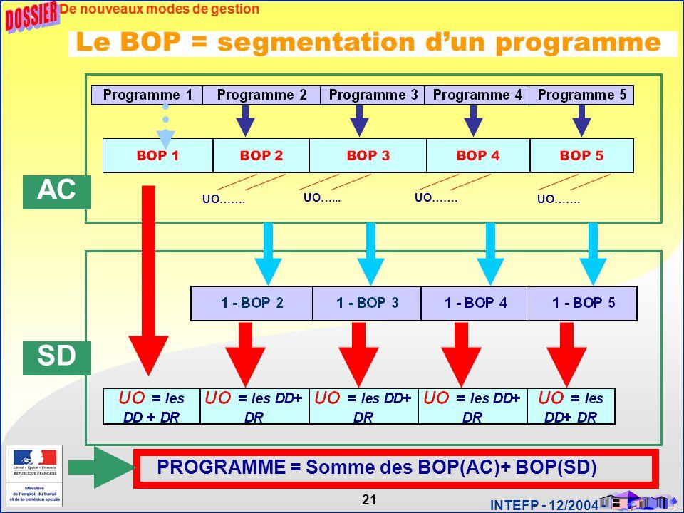 21 INTEFP - 12/2004 - De nouveaux modes de gestion Le BOP = segmentation d'un programme De nouveaux modes de gestion AC UO……. UO…...UO……. SD PROGRAMME
