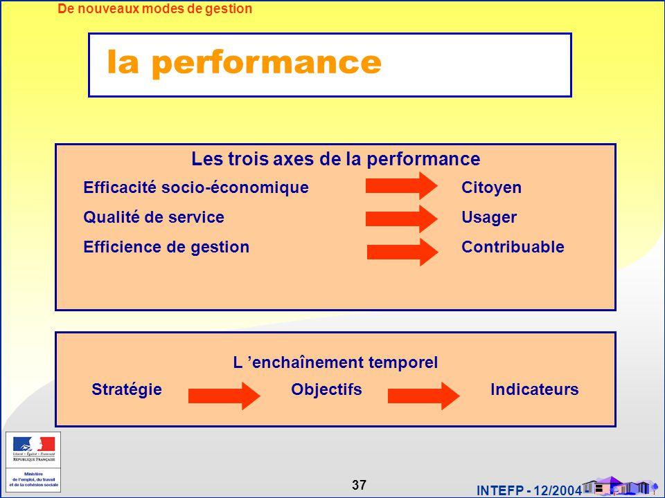37 INTEFP - 12/2004 - De nouveaux modes de gestion Les trois axes de la performance Efficacité socio-économiqueCitoyen Qualité de serviceUsager Effici
