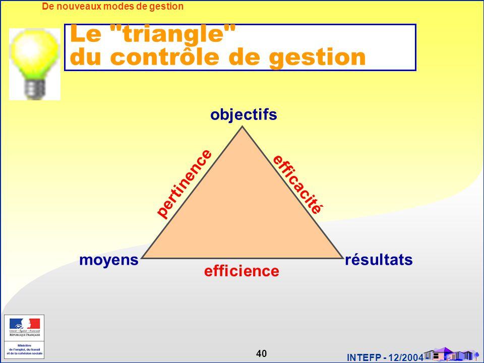 40 INTEFP - 12/2004 - De nouveaux modes de gestion moyensrésultats objectifs pertinence efficacité efficience Le