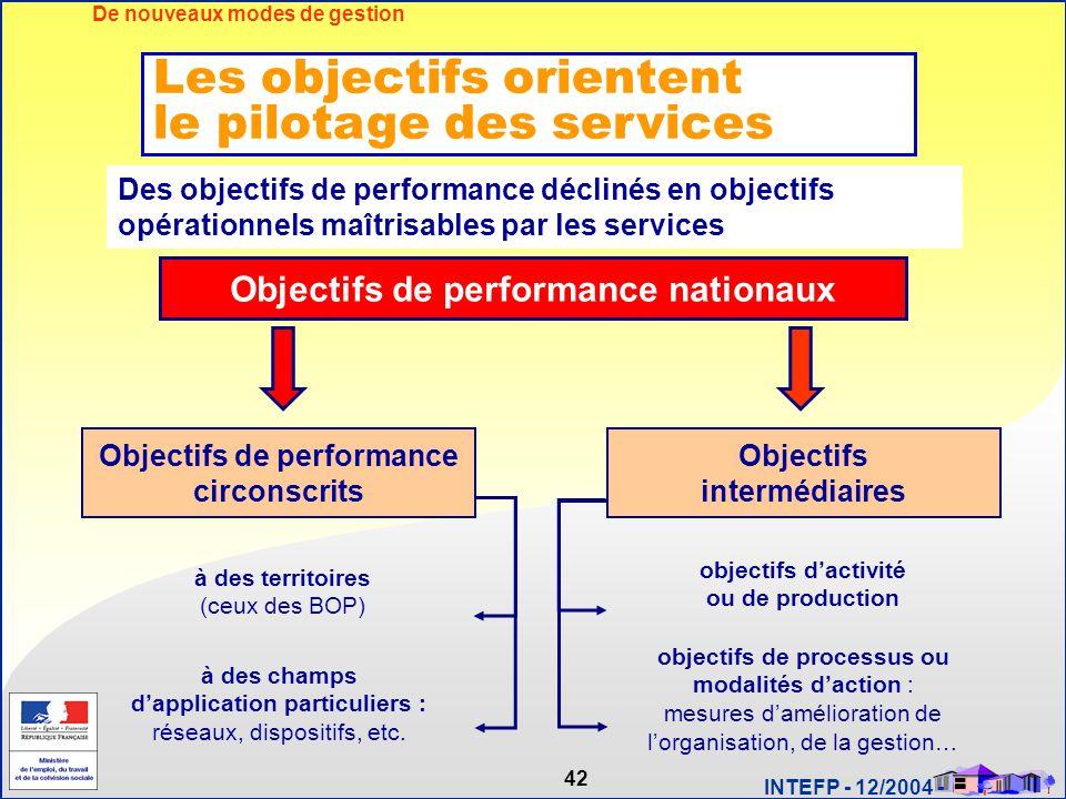 42 INTEFP - 12/2004 - Des objectifs de performance déclinés en objectifs opérationnels maîtrisables par les services Objectifs de performance nationau