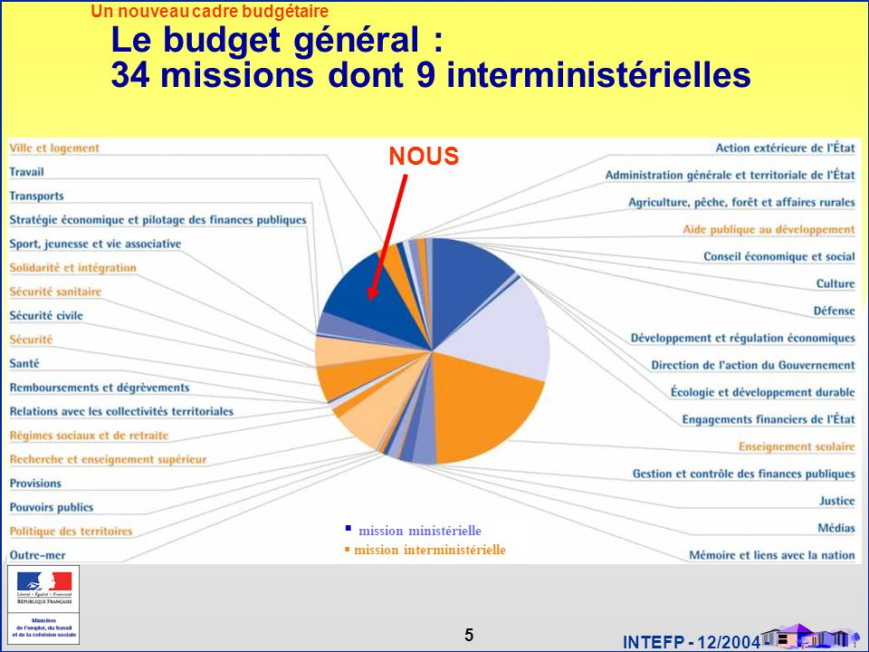 6 INTEFP - 12/2004 - La nouvelle architecture budgétaire : expression des politiques publiques Mission travail Programme 1 Programme Action Une structuration en trois niveaux Un nouveau cadre budgétaire