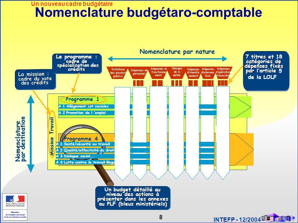 8 INTEFP - 12/2004 - Nomenclature budgétaro-comptable Action n°1 Action n°2 Action n°3 Nomenclaturepar destination Programme X Nomenclature par nature