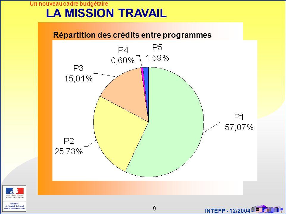 9 INTEFP - 12/2004 - LA MISSION TRAVAIL Un nouveau cadre budgétaire Répartition des crédits entre programmes