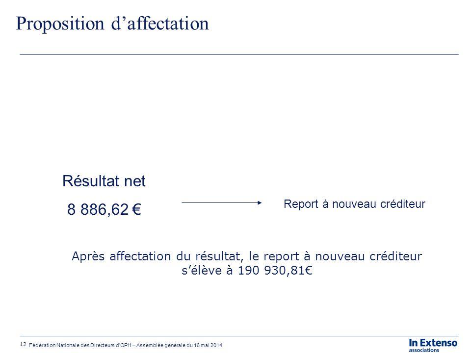 12 Fédération Nationale des Directeurs d'OPH – Assemblée générale du 16 mai 2014 Proposition d'affectation Résultat net 8 886,62 € Report à nouveau cr