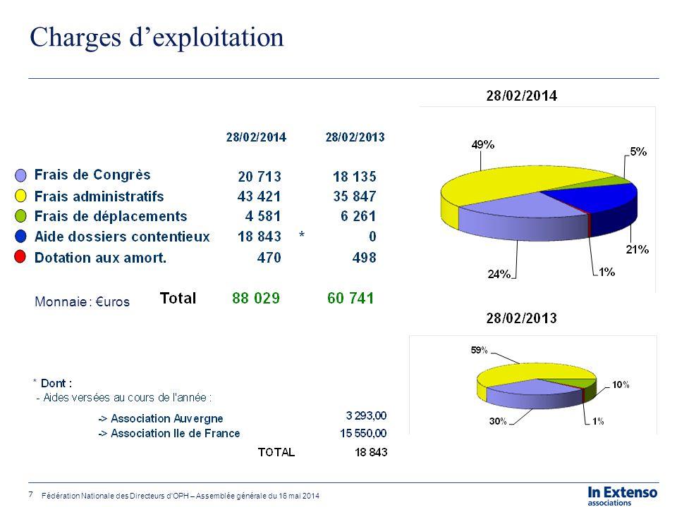 7 Fédération Nationale des Directeurs d'OPH – Assemblée générale du 16 mai 2014 Charges d'exploitation Monnaie : €uros