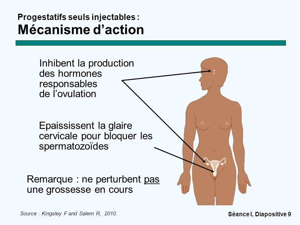 Séance I, Diapositive 9 Progestatifs seuls injectables : Mécanisme d'action Source : Kingsley F and Salem R, 2010. Epaississent la glaire cervicale po