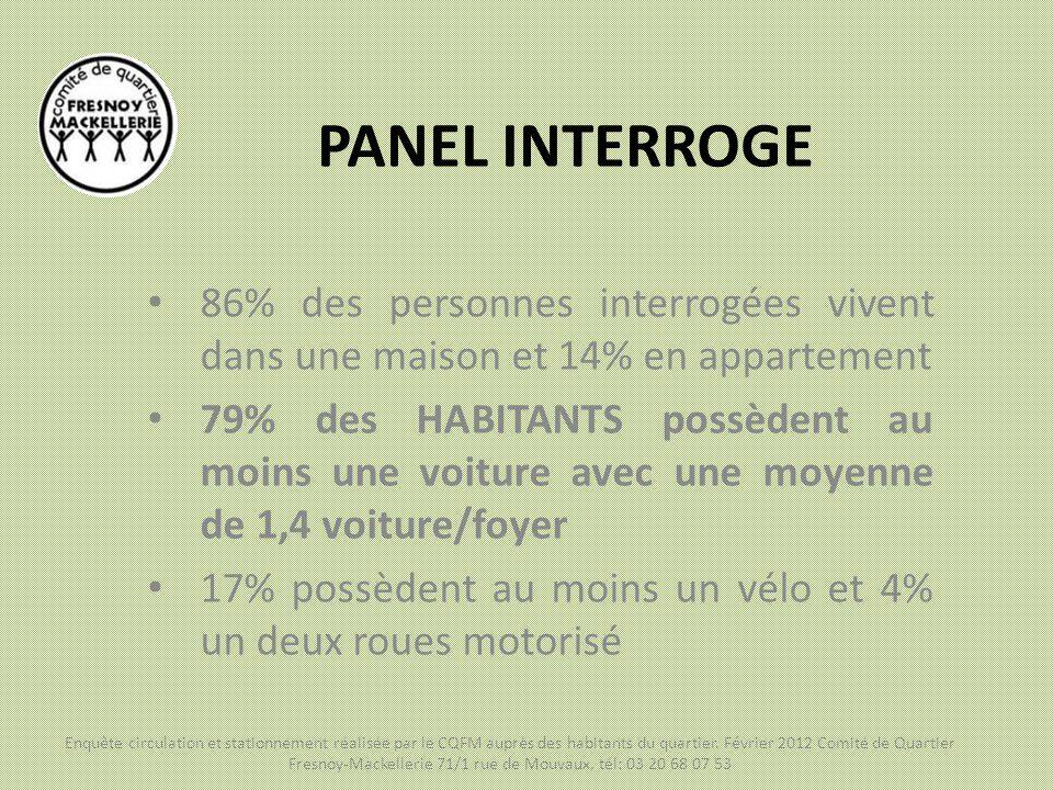 PANEL INTERROGE 86% des personnes interrogées vivent dans une maison et 14% en appartement 79% des HABITANTS possèdent au moins une voiture avec une m