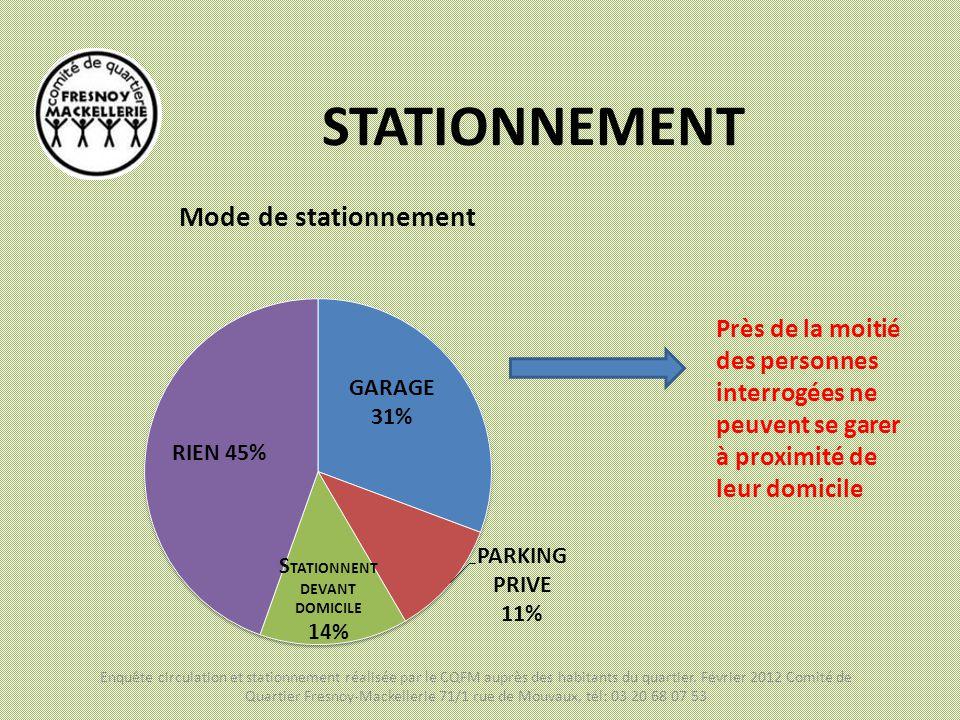 STATIONNEMENT Mode de stationnement Près de la moitié des personnes interrogées ne peuvent se garer à proximité de leur domicile Enquête circulation e