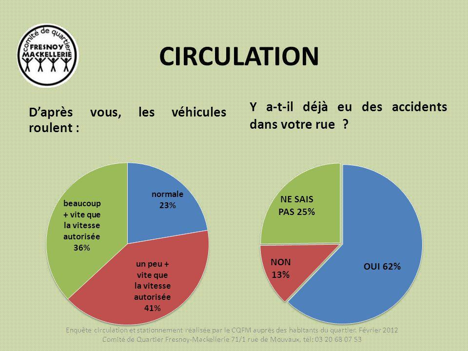 CIRCULATION D'après vous, les véhicules roulent : Y a-t-il déjà eu des accidents dans votre rue ? Enquête circulation et stationnement réalisée par le
