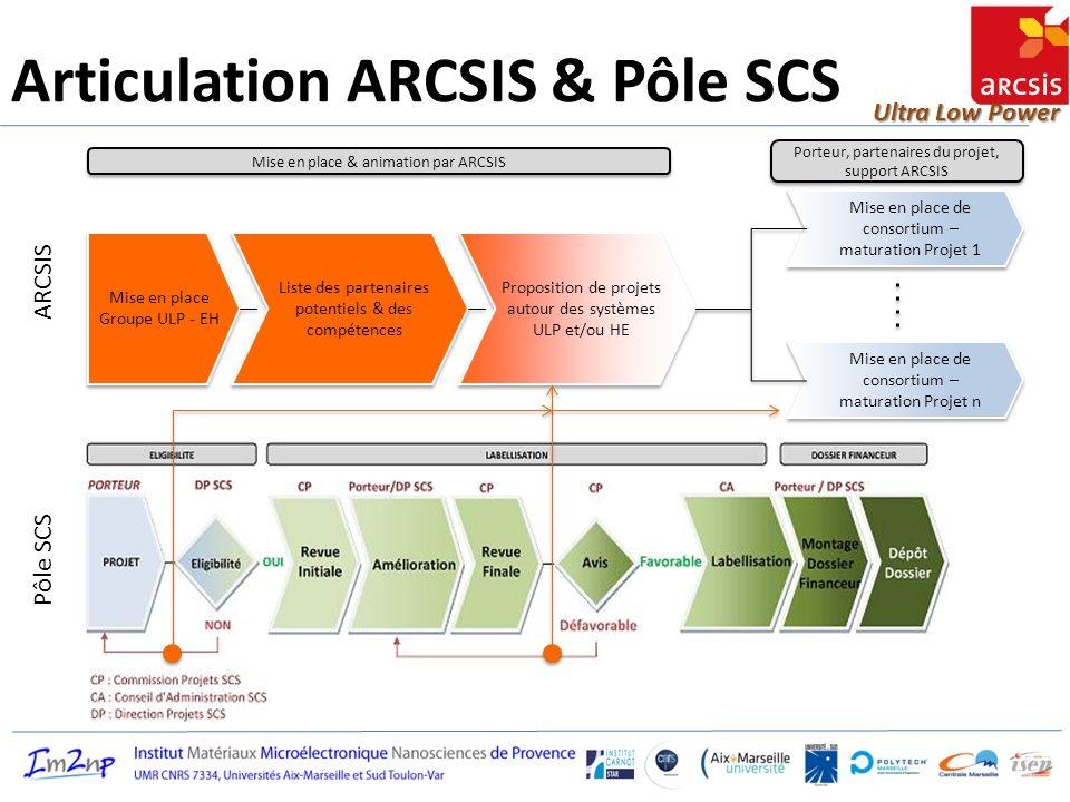 Ultra Low Power Articulation ARCSIS & Pôle SCS Mise en place Groupe ULP - EH Liste des partenaires potentiels & des compétences Proposition de projets