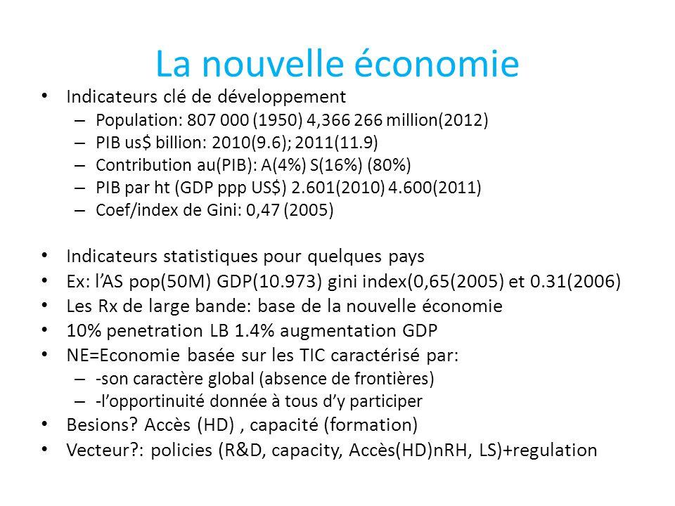La nouvelle économie Indicateurs clé de développement – Population: 807 000 (1950) 4,366 266 million(2012) – PIB us$ billion: 2010(9.6); 2011(11.9) – Contribution au(PIB): A(4%) S(16%) (80%) – PIB par ht (GDP ppp US$) 2.601(2010) 4.600(2011) – Coef/index de Gini: 0,47 (2005) Indicateurs statistiques pour quelques pays Ex: l'AS pop(50M) GDP(10.973) gini index(0,65(2005) et 0.31(2006) Les Rx de large bande: base de la nouvelle économie 10% penetration LB 1.4% augmentation GDP NE=Economie basée sur les TIC caractérisé par: – -son caractère global (absence de frontières) – -l'opportinuité donnée à tous d'y participer Besions.