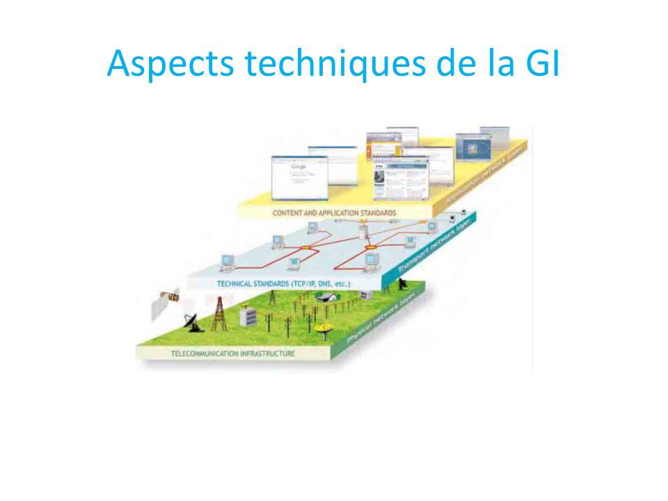 Aspects techniques de la GI