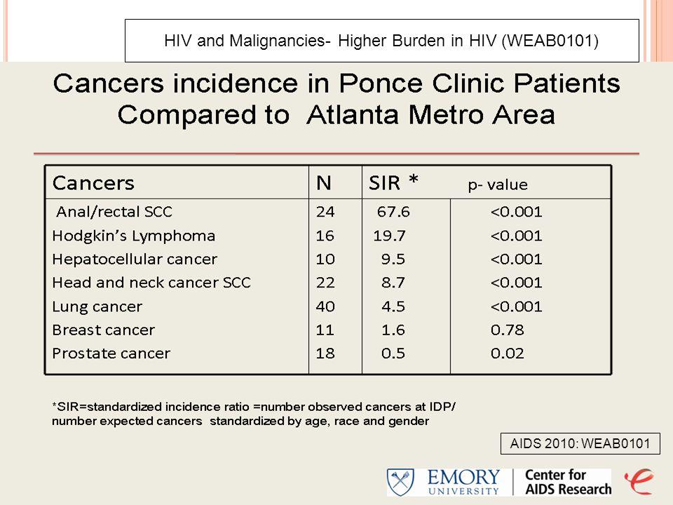 HIV and Malignancies- Higher Burden in HIV (WEAB0101) AIDS 2010: WEAB0101