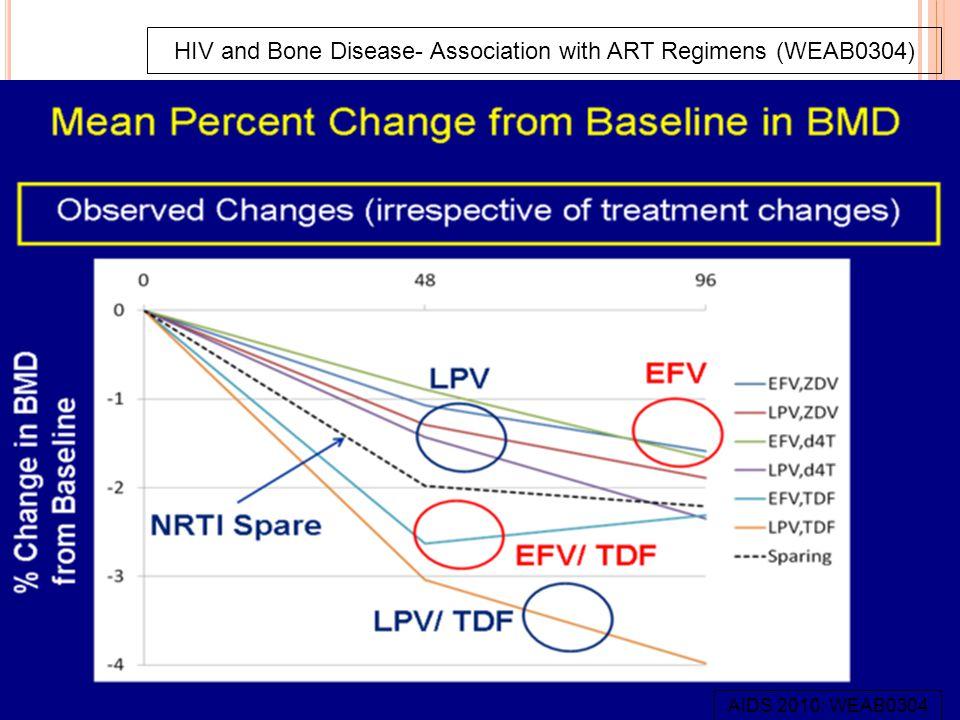 WEAB0304- HIV C OMPS HIV and Bone Disease- Association with ART Regimens (WEAB0304) AIDS 2010: WEAB0304