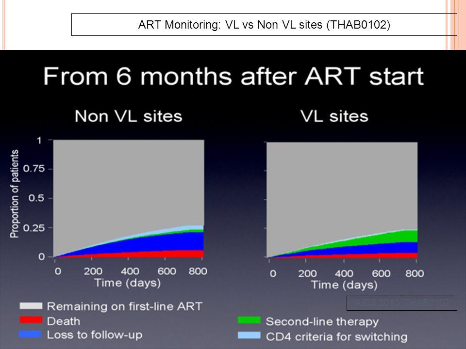 ART Monitoring: VL vs Non VL sites (THAB0102) AIDS 2010: THAB0102