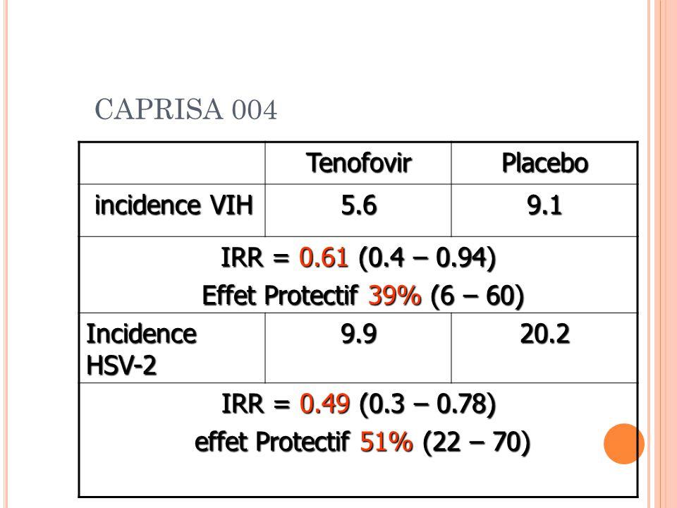 CAPRISA 004 TenofovirPlacebo incidence VIH incidence VIH5.69.1 IRR = 0.61 (0.4 – 0.94) Effet Protectif 39% (6 – 60) Effet Protectif 39% (6 – 60) Incidence HSV-2 9.920.2 IRR = 0.49 (0.3 – 0.78) effet Protectif 51% (22 – 70) effet Protectif 51% (22 – 70)