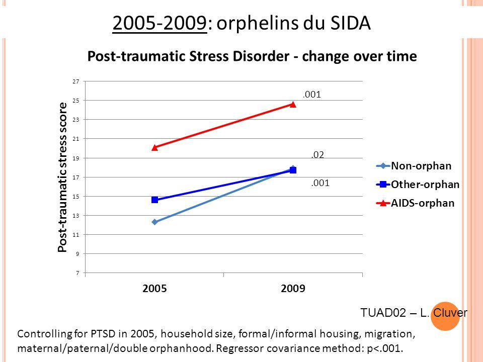 2005-2009: orphelins du SIDA Controlling for PTSD in 2005, household size, formal/informal housing, migration, maternal/paternal/double orphanhood.