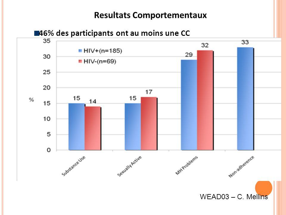 Resultats Comportementaux 46% des participants ont au moins une CC WEAD03 – C. Mellins
