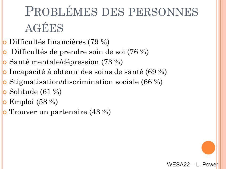 P ROBLÉMES DES PERSONNES AGÉES Difficultés financières (79 %) Difficultés de prendre soin de soi (76 %) Santé mentale/dépression (73 %) Incapacité à obtenir des soins de santé (69 %) Stigmatisation/discrimination sociale (66 %) Solitude (61 %) Emploi (58 %) Trouver un partenaire (43 %) WESA22 – L.