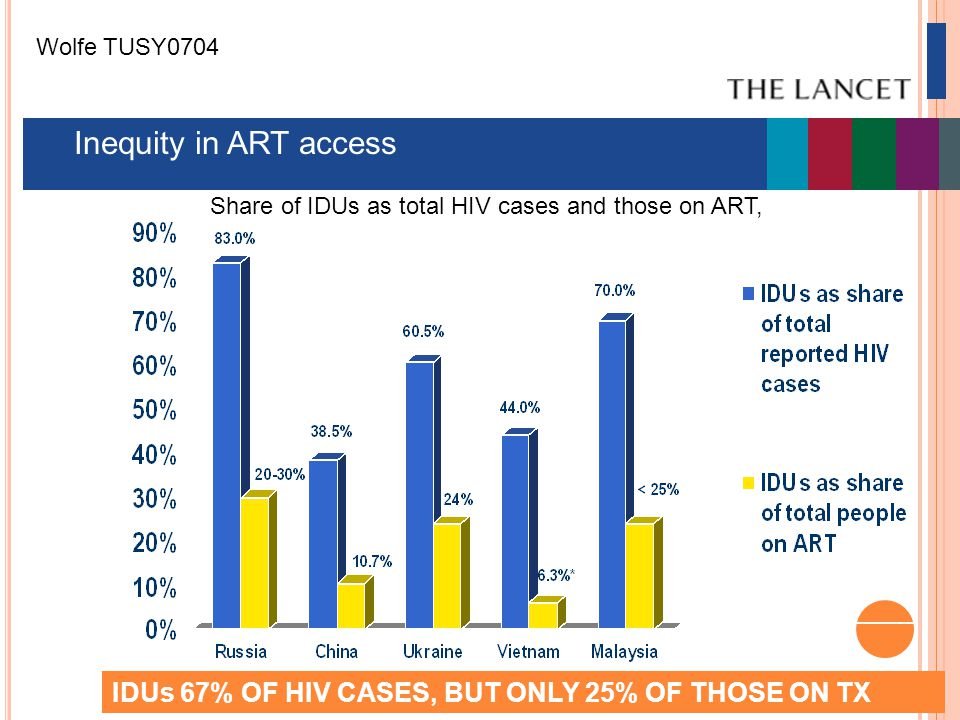 Share of IDUs as total HIV cases and those on ART, 2008 Inequity in ART access IDUs 67% OF HIV CASES, BUT ONLY 25% OF THOSE ON TX Wolfe TUSY0704