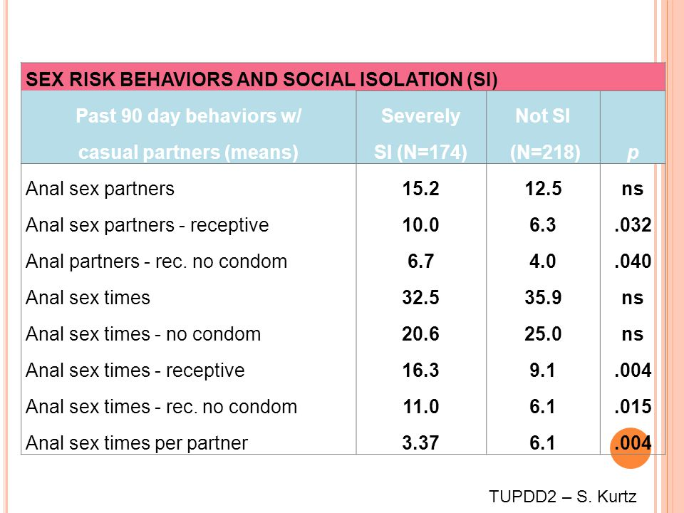 SEX RISK BEHAVIORS AND SOCIAL ISOLATION (SI) Past 90 day behaviors w/SeverelyNot SI casual partners (means)SI (N=174) (N=218)p Anal sex partners15.212.5ns Anal sex partners - receptive10.06.3.032 Anal partners - rec.