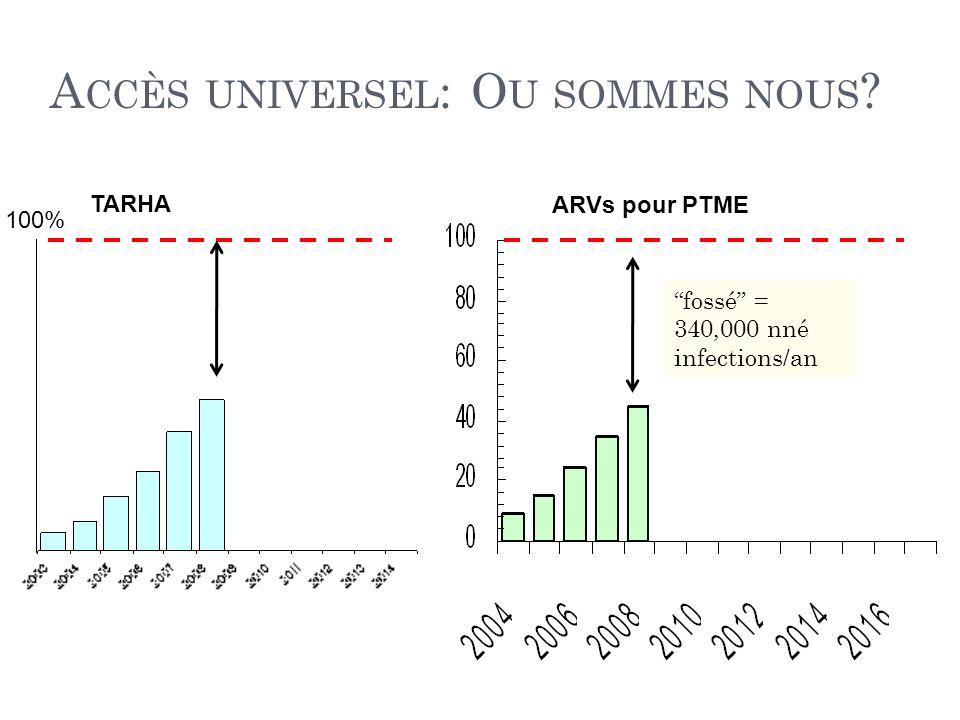 A CCÈS UNIVERSEL : O U SOMMES NOUS fossé = 340,000 nné infections/an 100% TARHA ARVs pour PTME