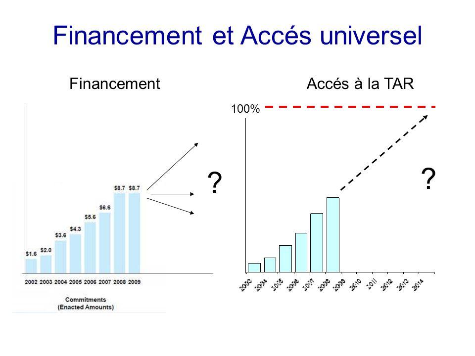 Financement et Accés universel 100% FinancementAccés à la TAR