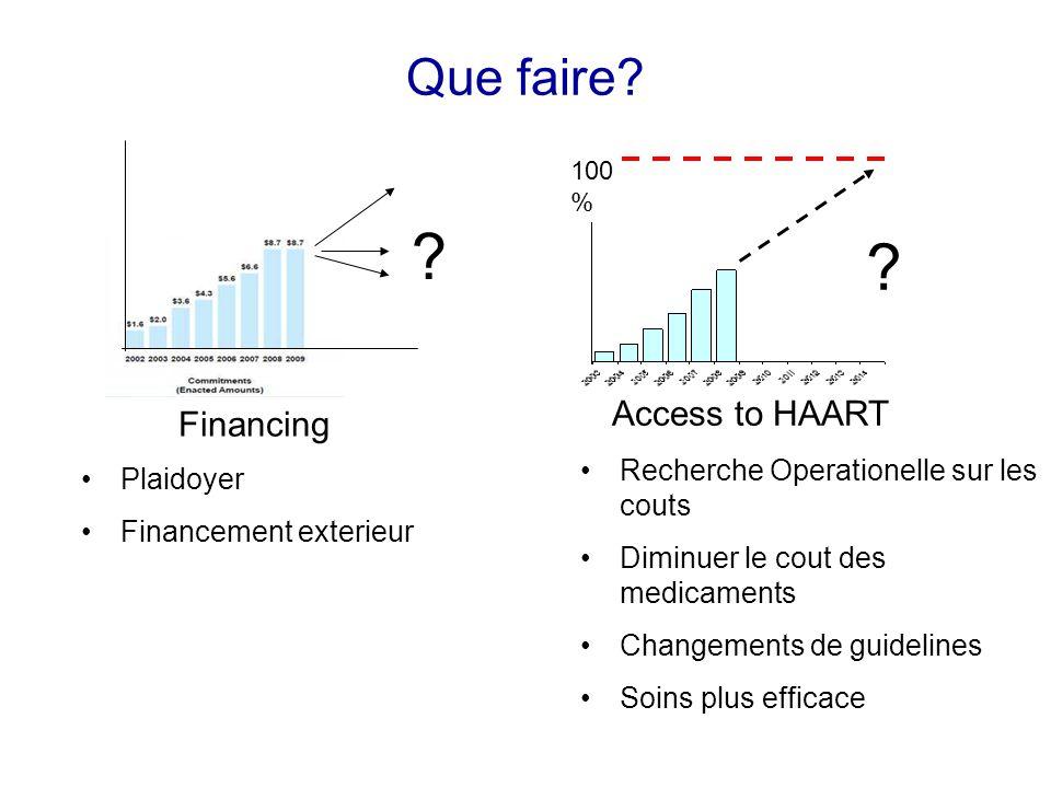 Que faire. 100 % Financing Access to HAART .