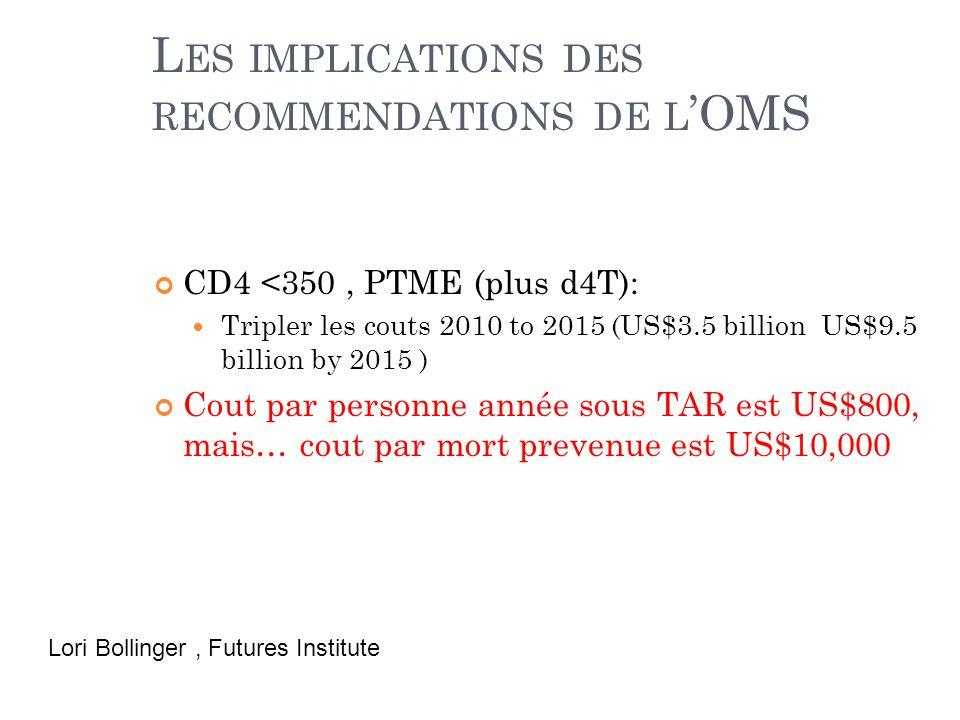 L ES IMPLICATIONS DES RECOMMENDATIONS DE L 'OMS CD4 <350, PTME (plus d4T): Tripler les couts 2010 to 2015 (US$3.5 billion US$9.5 billion by 2015 ) Cout par personne année sous TAR est US$800, mais… cout par mort prevenue est US$10,000 Lori Bollinger, Futures Institute