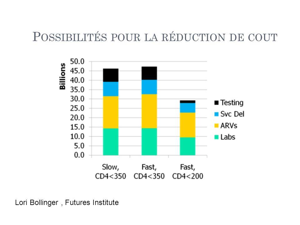 P OSSIBILITÉS POUR LA RÉDUCTION DE COUT Lori Bollinger, Futures Institute