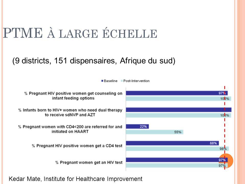 PTME À LARGE ÉCHELLE Kedar Mate, Institute for Healthcare Improvement (9 districts, 151 dispensaires, Afrique du sud)