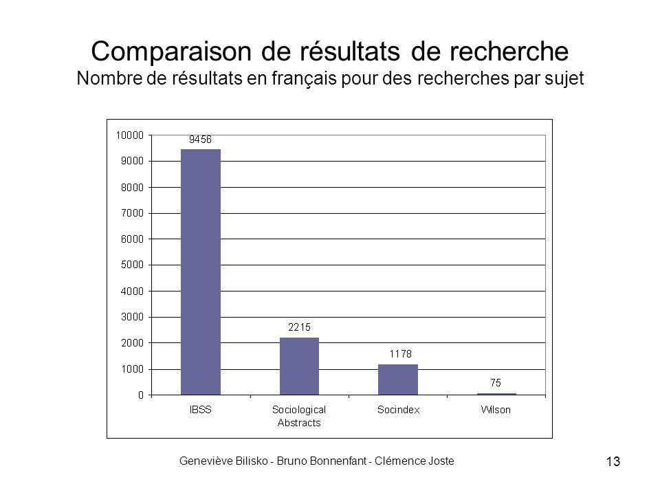 Geneviève Bilisko - Bruno Bonnenfant - Clémence Joste 13 Comparaison de résultats de recherche Nombre de résultats en français pour des recherches par sujet