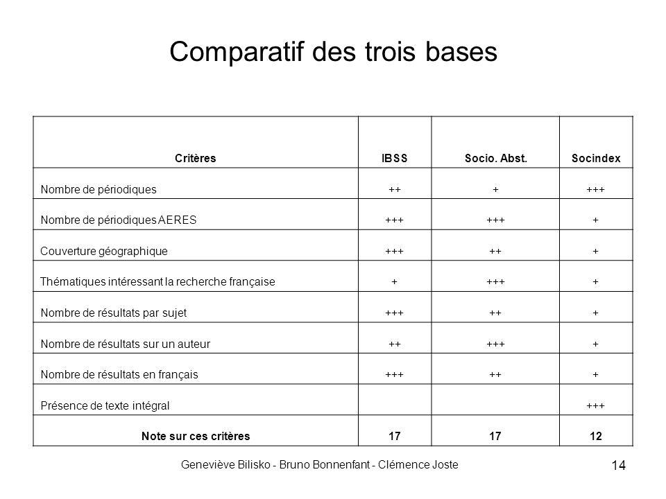 Geneviève Bilisko - Bruno Bonnenfant - Clémence Joste 14 Comparatif des trois bases CritèresIBSSSocio. Abst.Socindex Nombre de périodiques++++++ Nombr